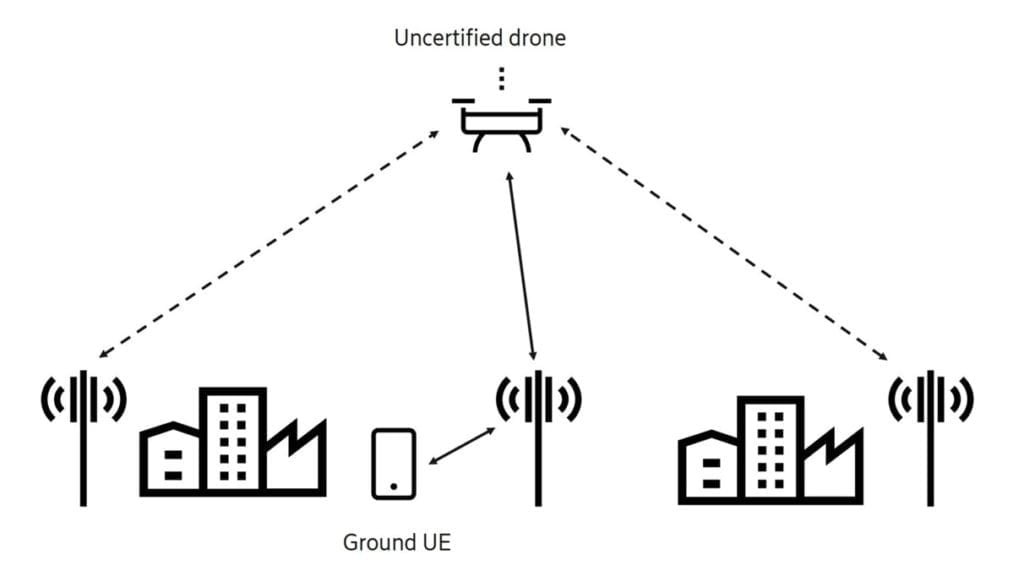 Radio link characteristics for aerial and ground-based devices